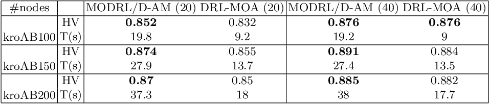 Figure 4 for MODRL/D-AM: Multiobjective Deep Reinforcement Learning Algorithm Using Decomposition and Attention Model for Multiobjective Optimization