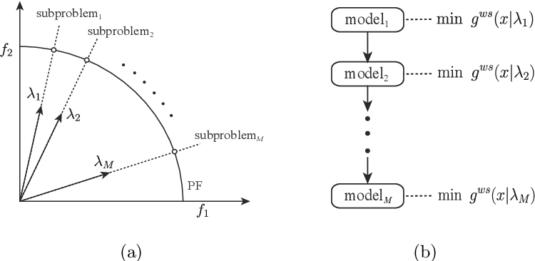 Figure 1 for MODRL/D-AM: Multiobjective Deep Reinforcement Learning Algorithm Using Decomposition and Attention Model for Multiobjective Optimization