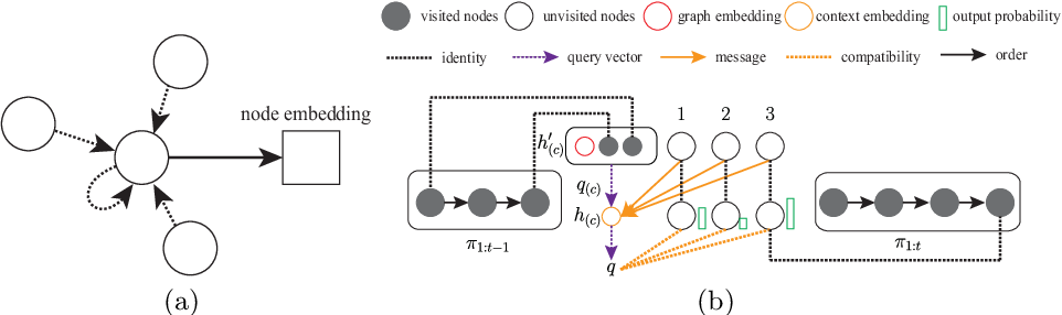 Figure 3 for MODRL/D-AM: Multiobjective Deep Reinforcement Learning Algorithm Using Decomposition and Attention Model for Multiobjective Optimization
