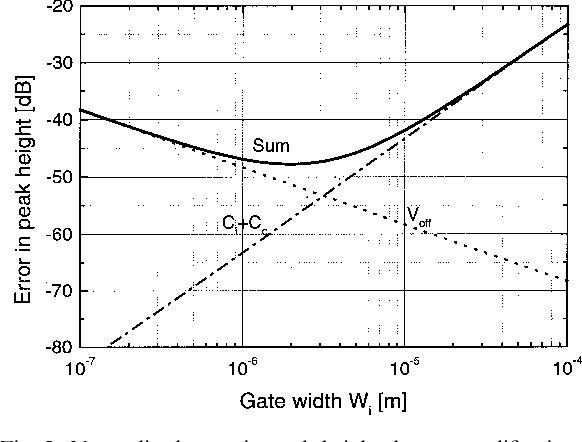 analog cmos peak detect and hold circuits part 1 analysis of the rh semanticscholar org