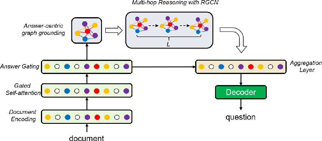 Figure 1 for Asking Complex Questions with Multi-hop Answer-focused Reasoning