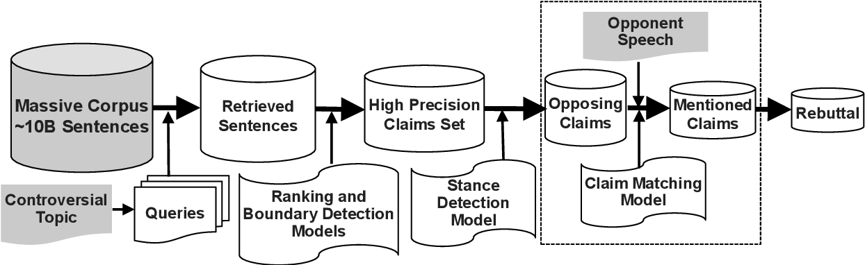 Figure 1 for Towards Effective Rebuttal: Listening Comprehension using Corpus-Wide Claim Mining