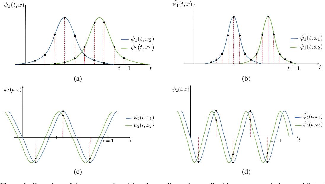 Figure 1 for Rethinking Positional Encoding