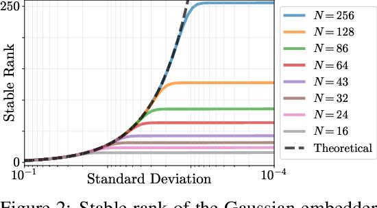 Figure 2 for Rethinking Positional Encoding