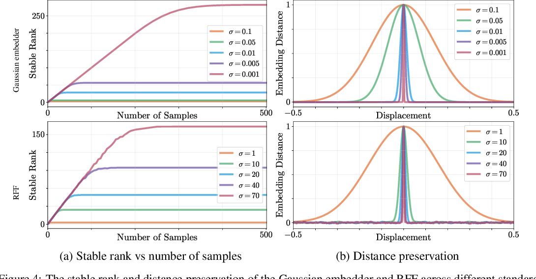 Figure 4 for Rethinking Positional Encoding
