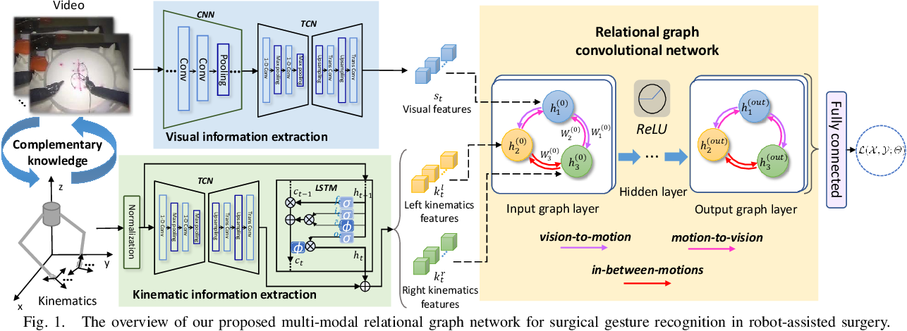Figure 1 for Relational Graph Learning on Visual and Kinematics Embeddings for Accurate Gesture Recognition in Robotic Surgery