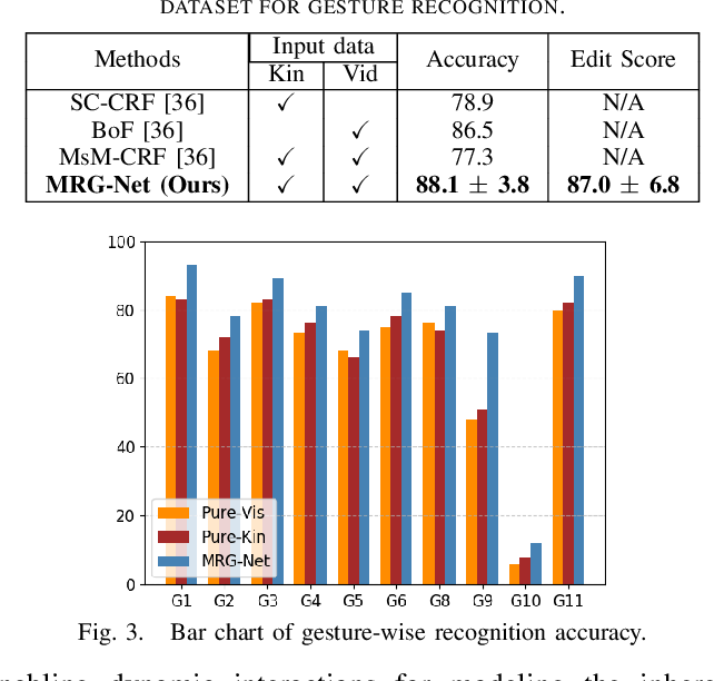 Figure 3 for Relational Graph Learning on Visual and Kinematics Embeddings for Accurate Gesture Recognition in Robotic Surgery