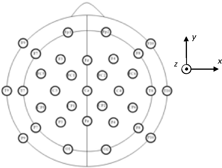 Figure 1 for Sparse Bayesian Learning for EEG Source Localization