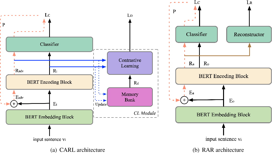 Figure 1 for Improving Gradient-based Adversarial Training for Text Classification by Contrastive Learning and Auto-Encoder