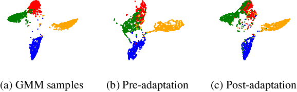 Figure 3 for Privacy Preserving Domain Adaptation for Semantic Segmentation of Medical Images