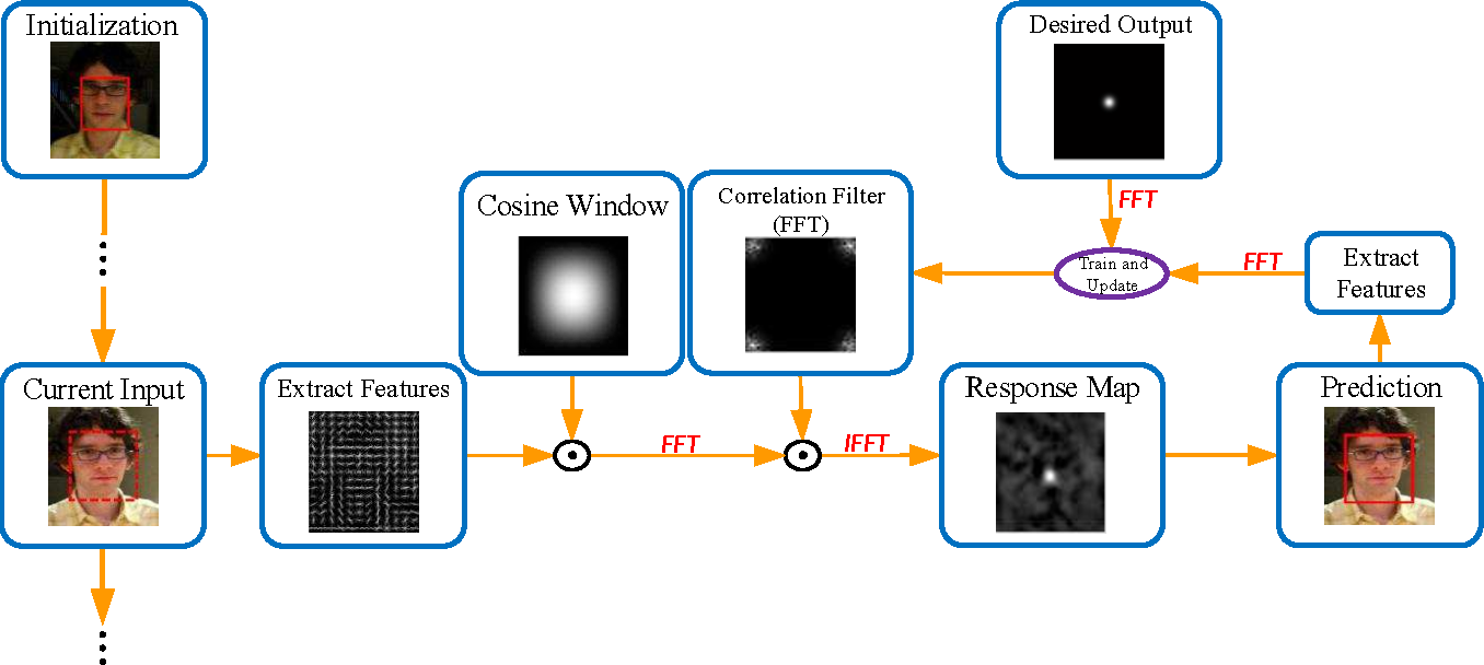 Figure 1 for An Experimental Survey on Correlation Filter-based Tracking