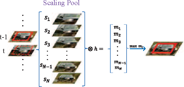 Figure 2 for An Experimental Survey on Correlation Filter-based Tracking