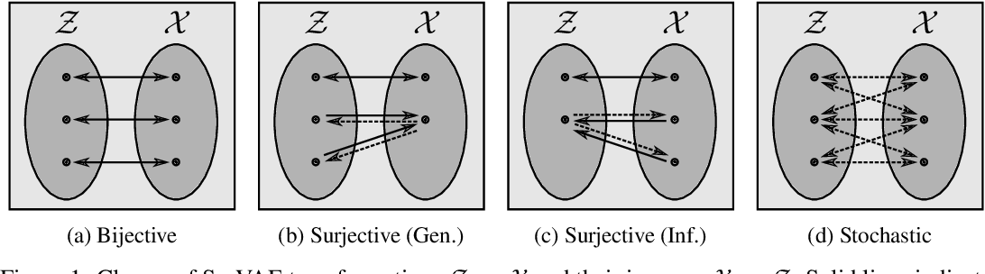 Figure 1 for SurVAE Flows: Surjections to Bridge the Gap between VAEs and Flows