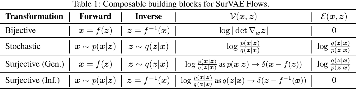 Figure 2 for SurVAE Flows: Surjections to Bridge the Gap between VAEs and Flows