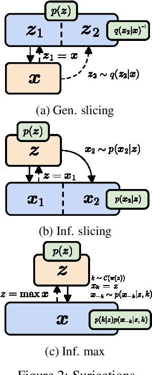 Figure 4 for SurVAE Flows: Surjections to Bridge the Gap between VAEs and Flows