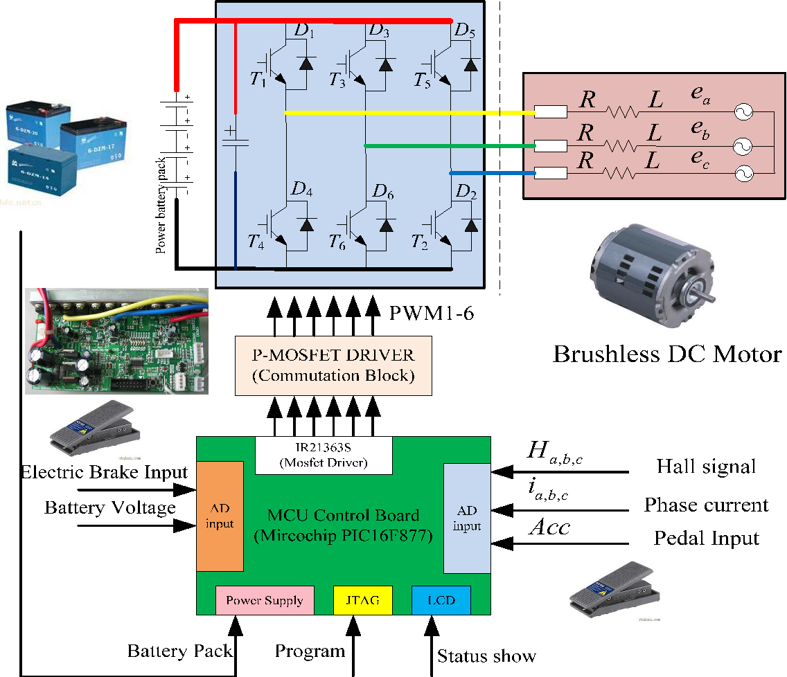 Energy Regenerative Braking Control Of Electric Vehicles Using Three The Current From A Battery Is Direct Figure 1