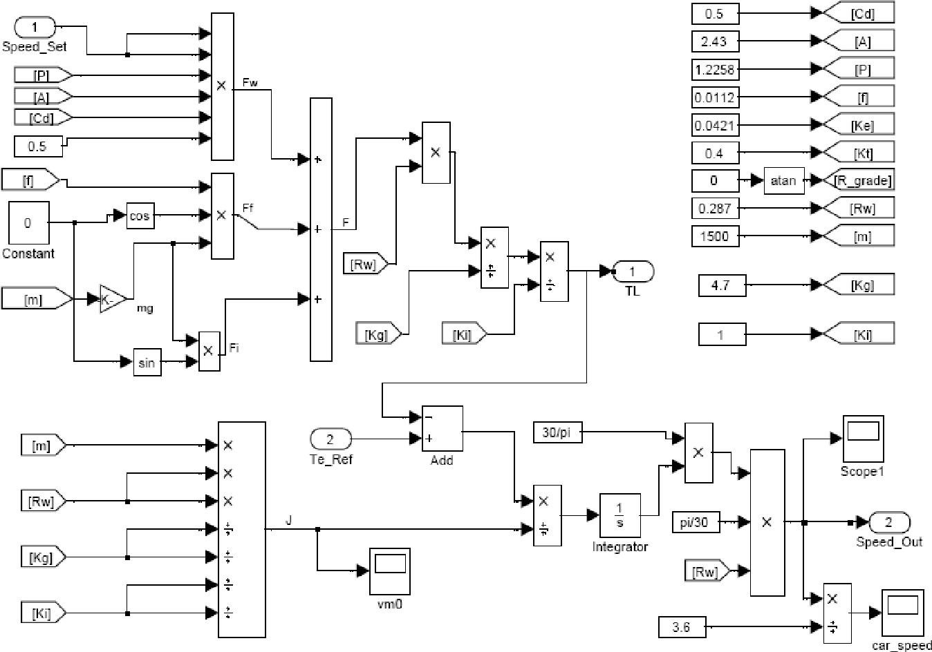 Energy Regenerative Braking Control Of Electric Vehicles Using Three Ac Motor Speed Picture Figure 3