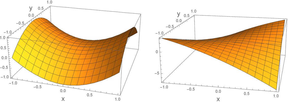 Figure 1 for Minmax Optimization: Stable Limit Points of Gradient Descent Ascent are Locally Optimal