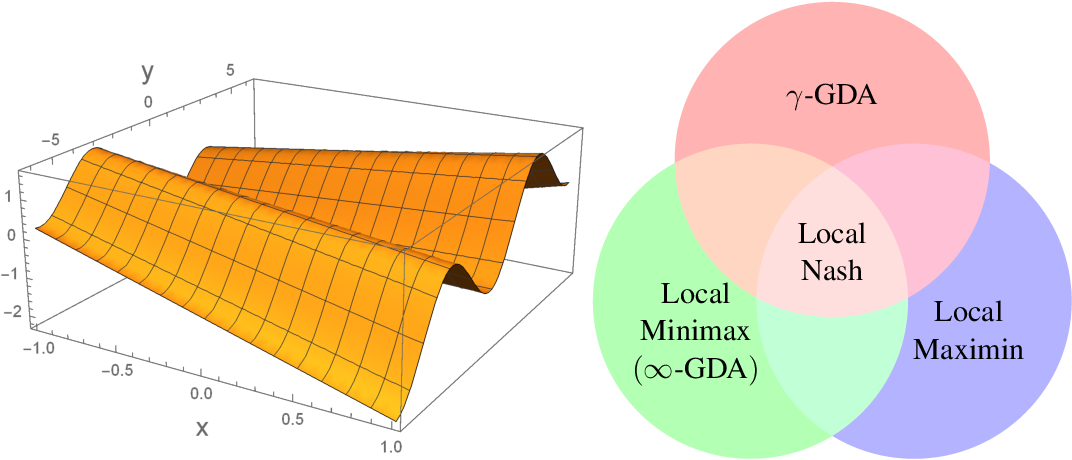 Figure 2 for Minmax Optimization: Stable Limit Points of Gradient Descent Ascent are Locally Optimal