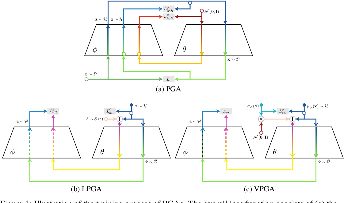 Figure 1 for Perceptual Generative Autoencoders
