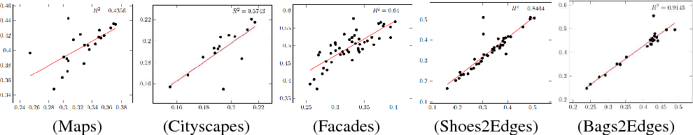 Figure 4 for Estimating the Success of Unsupervised Image to Image Translation