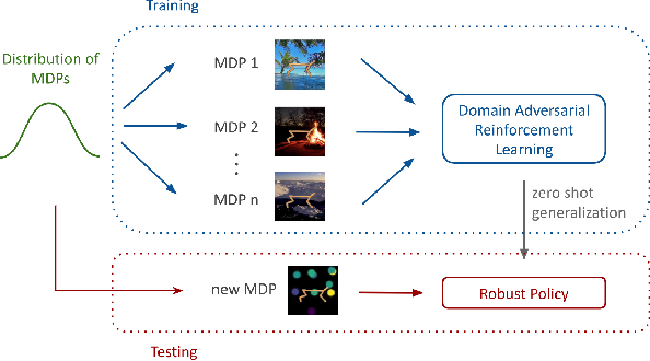 Figure 1 for Domain Adversarial Reinforcement Learning