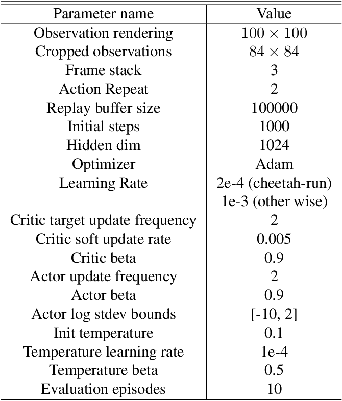 Figure 4 for Domain Adversarial Reinforcement Learning