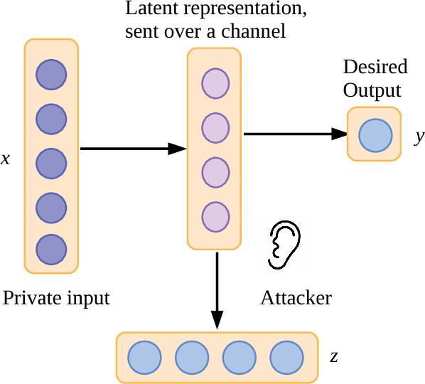 Figure 1 for Privacy-preserving Neural Representations of Text