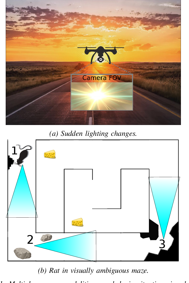 Figure 1 for ViTa-SLAM: A Bio-inspired Visuo-Tactile SLAM for Navigation while Interacting with Aliased Environments