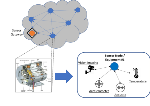 Figure 1 for Predictive Maintenance for Edge-Based Sensor Networks: A Deep Reinforcement Learning Approach