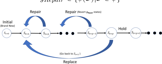 Figure 2 for Predictive Maintenance for Edge-Based Sensor Networks: A Deep Reinforcement Learning Approach