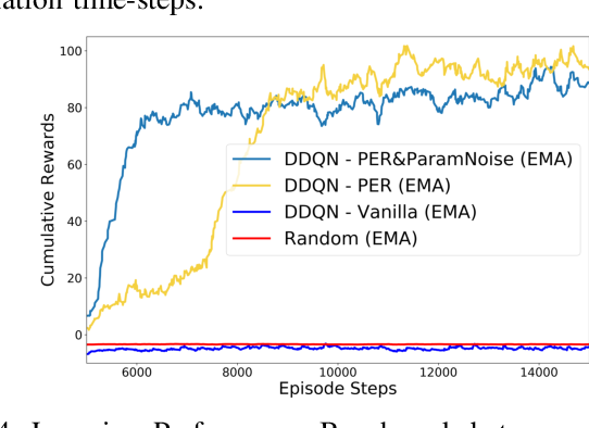 Figure 4 for Predictive Maintenance for Edge-Based Sensor Networks: A Deep Reinforcement Learning Approach