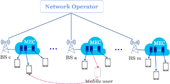 Figure 1 for Follow Me at the Edge: Mobility-Aware Dynamic Service Placement for Mobile Edge Computing