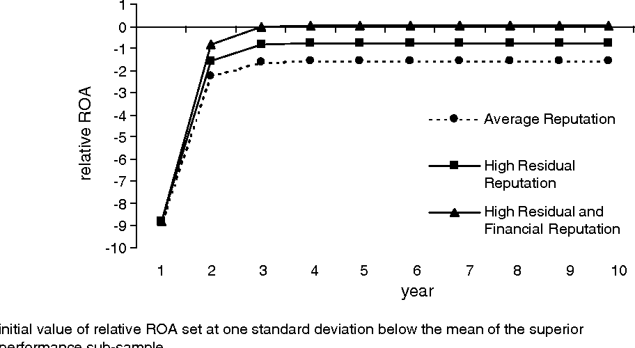Figure 2. Relative ROA series for average and high residual reputation firms. All parameter values are based on the significant coefficients from Models 4 and 5 and are calculated at the mean value of the MTB variable (High = one standard deviation above the average)