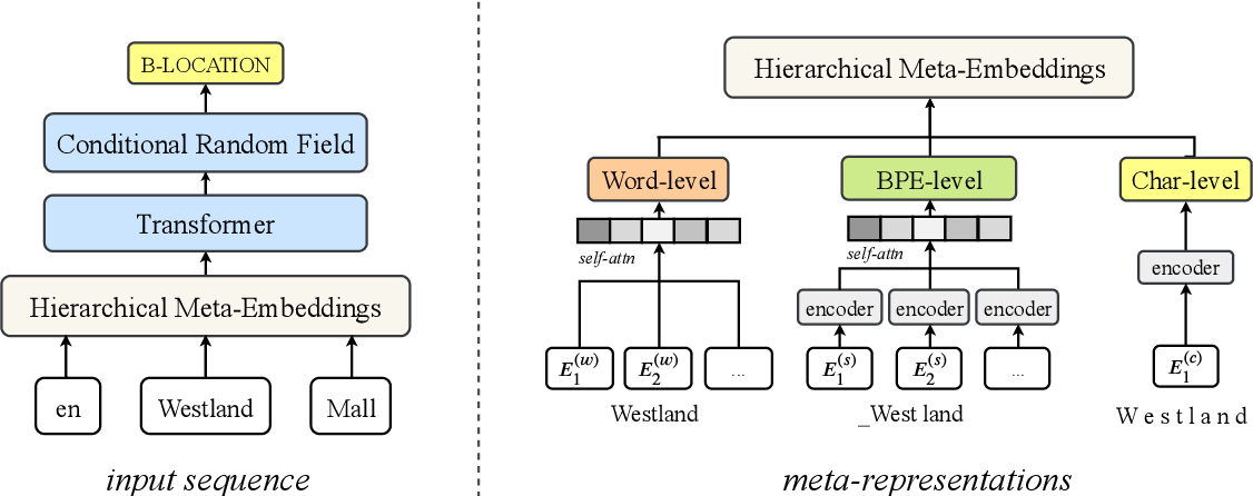 Figure 1 for Hierarchical Meta-Embeddings for Code-Switching Named Entity Recognition