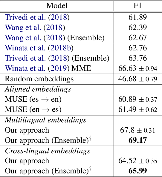 Figure 3 for Hierarchical Meta-Embeddings for Code-Switching Named Entity Recognition