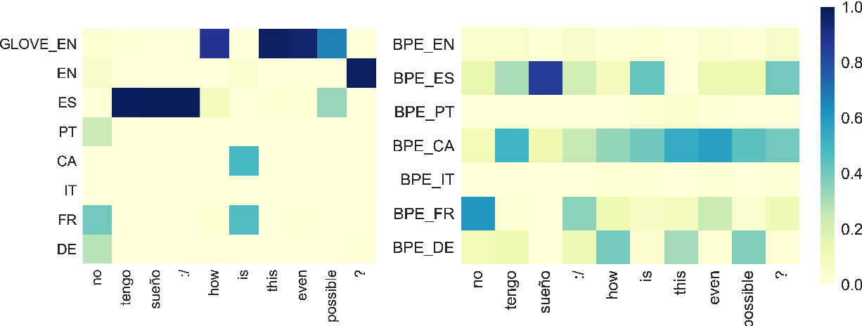 Figure 4 for Hierarchical Meta-Embeddings for Code-Switching Named Entity Recognition