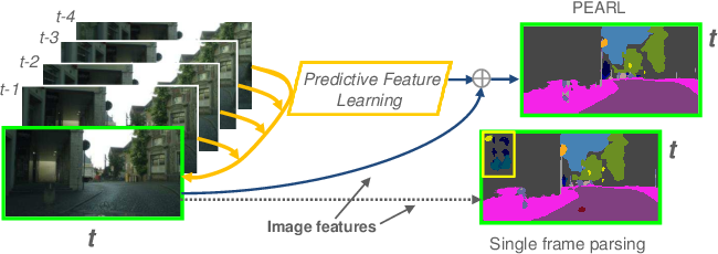Figure 1 for Video Scene Parsing with Predictive Feature Learning