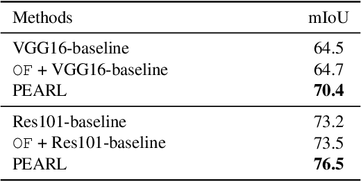 Figure 4 for Video Scene Parsing with Predictive Feature Learning