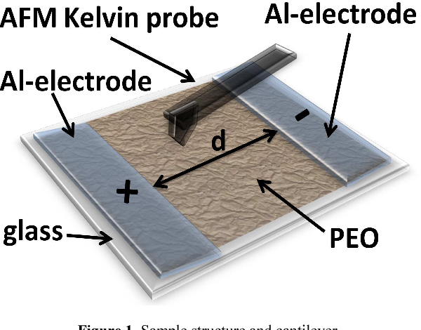 Space charge measurements with Kelvin probe force microscopy