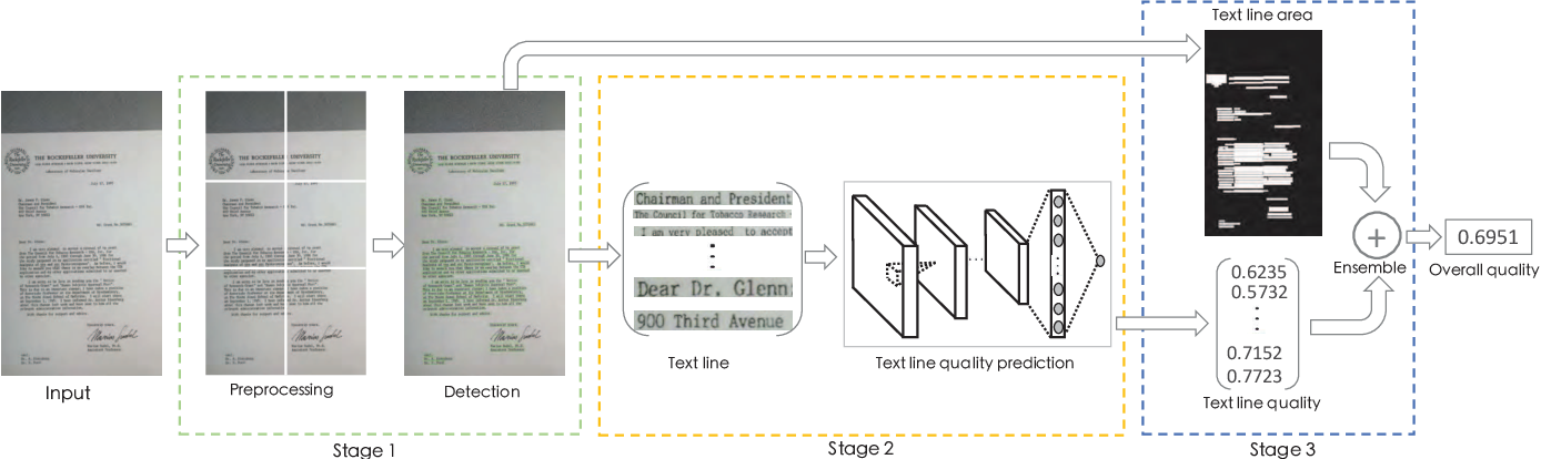 Figure 1 for Towards Document Image Quality Assessment: A Text Line Based Framework and A Synthetic Text Line Image Dataset
