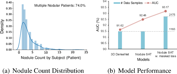 Figure 3 for Relational Learning between Multiple Pulmonary Nodules via Deep Set Attention Transformers