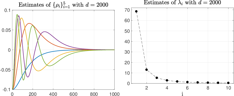 Figure 2 for Mathematical foundations of stable RKHSs