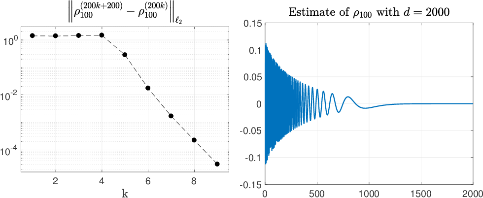 Figure 3 for Mathematical foundations of stable RKHSs