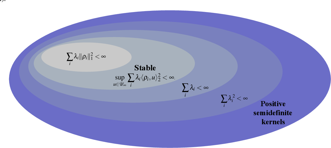 Figure 4 for Mathematical foundations of stable RKHSs