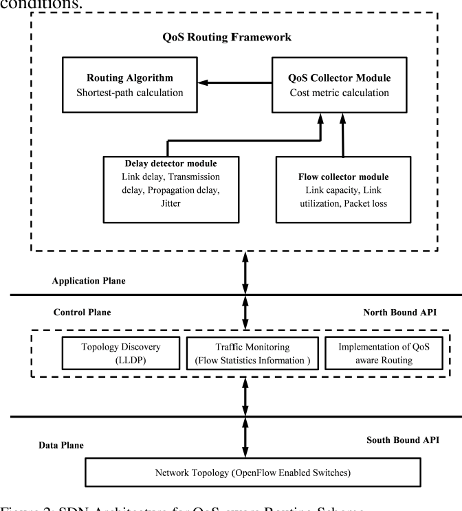 Figure 2 for Real-time QoS Routing Scheme in SDN-based Robotic Cyber-Physical Systems
