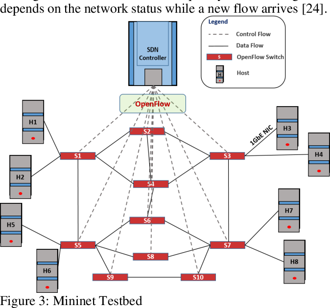 Figure 3 for Real-time QoS Routing Scheme in SDN-based Robotic Cyber-Physical Systems