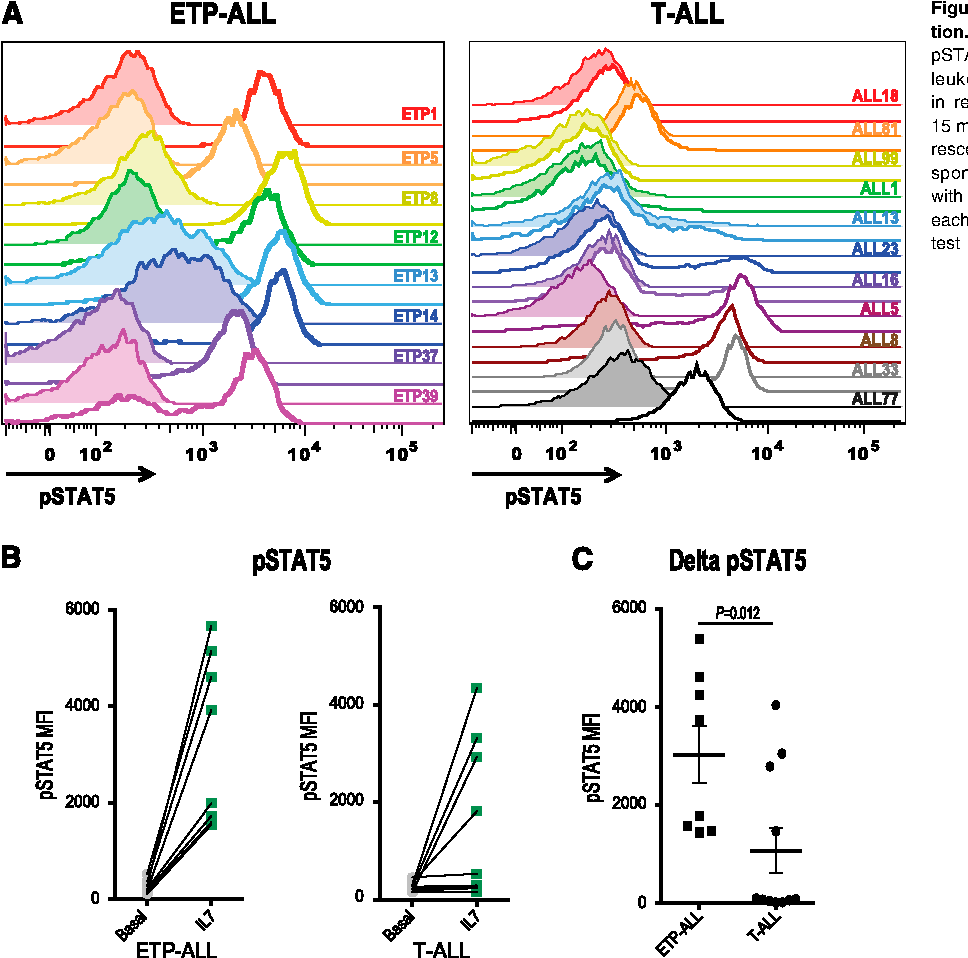 Figure 2. ETP-ALL hypersensitivity to IL7 stimulation. (A) Phosphoflow cytometry analysis of levels of pSTAT5 in xenografted non-ETP T-ALL and ETP-ALL leukemic blasts in the basal state (shaded) and in response to stimulation with 100 ng/mL IL7 for 15 minutes (unshaded). (B) Quantitation of mean fluorescence intensity (MFI) in the basal state and in response to IL7 exposure. (C) Change in pSTAT5 MFI with IL7 exposure compared with vehicle treatment of each xenograft. The nonparametric Mann Whitney test was used to evaluate statistical significance.