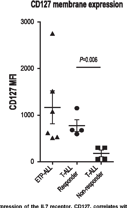Figure 3. Expression of the IL7 receptor, CD127, correlates with IL7-induced STAT5 phosphorylation. Flow cytometry analysis of surface CD127 expression. Quantitation of MFI in non-ETP T-ALL samples that did or did not respond to IL7 and in ETP-ALL samples.