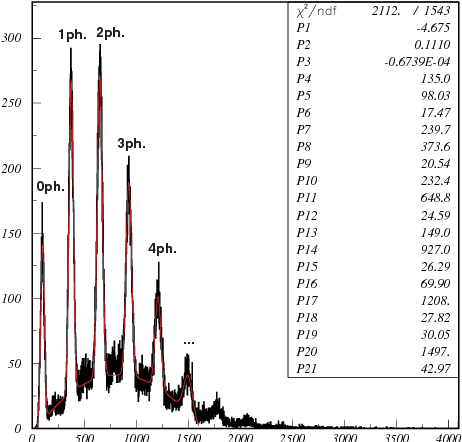 Fig. 4. Pulse height distribution of the HAPD.